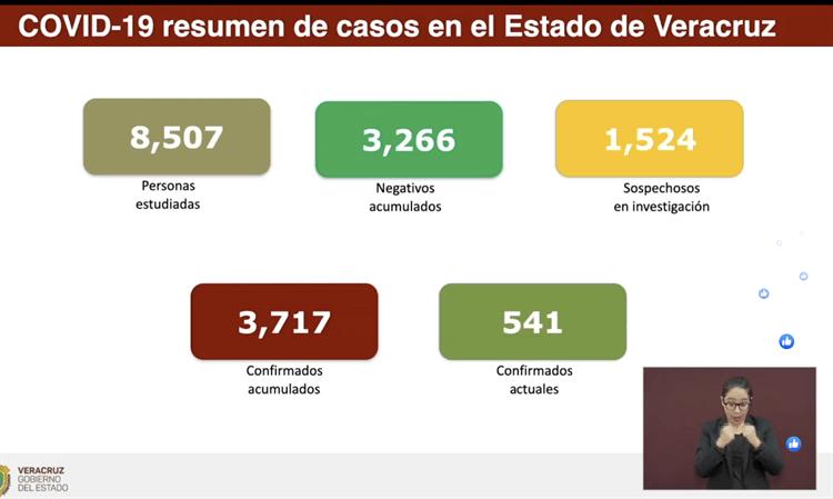 SUMA VERACRUZ 538 MUERTOS Y 3 MIL 717 CONTAGIADOS POR COVID