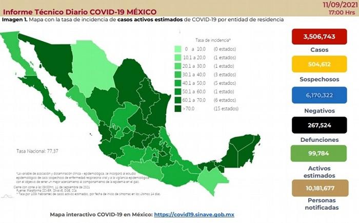 MÉXICO SUMA 267,524 MUERTES POR COVID-19; SE ACUMULAN 3,506,743 CONTAGIOS